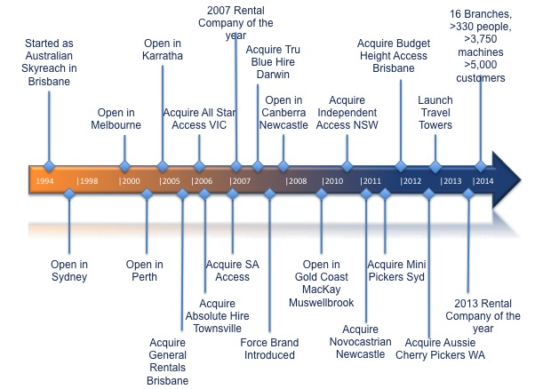 Access Hire History